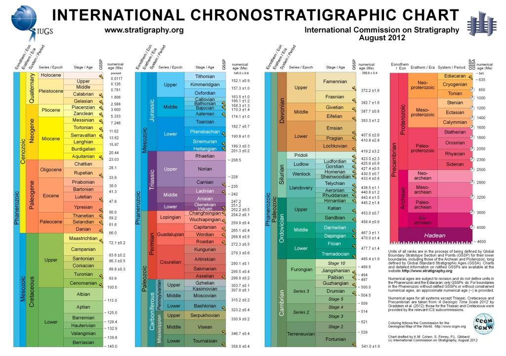 ChronostratChart2012